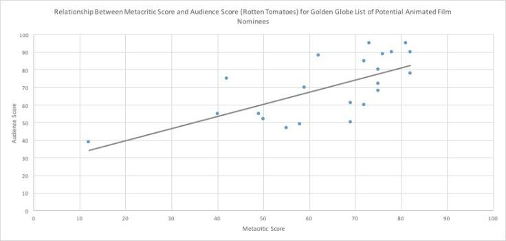 GG Meta:Audience